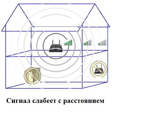 сигнал wi-fi слабеет с расстоянием